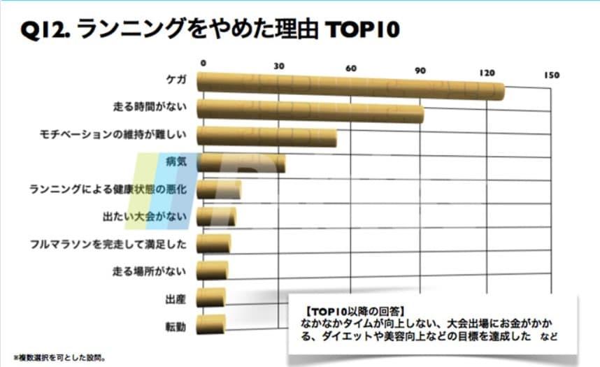 ランナー世論調査2014
