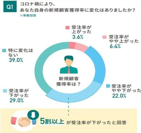 顧客獲得率の変化